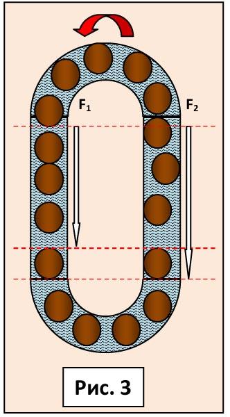 На рисунке 3 показана овальная